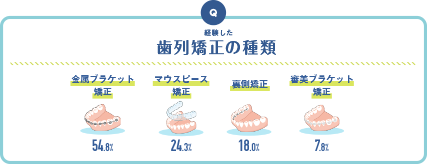 経験した歯列矯正の種類