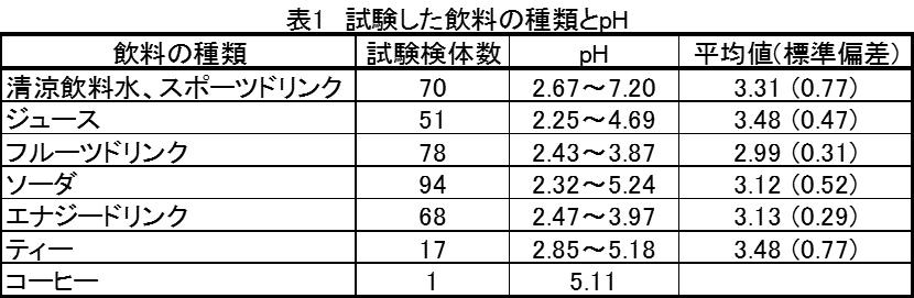 表1 試験した飲料の種類とpH