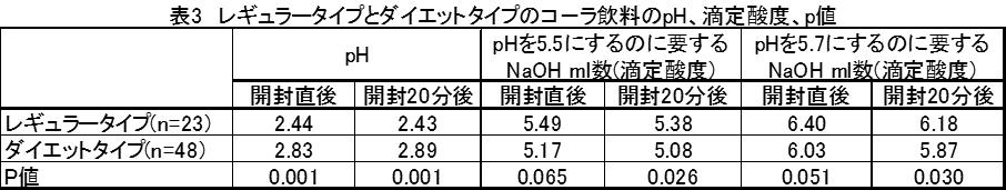 表3 レギュラータイプとダイエットタイプのコーラ飲料のpH、滴定酸度、p値