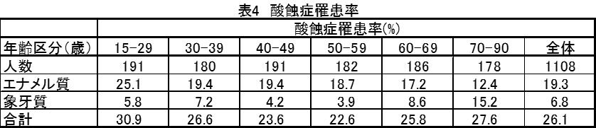 表4 酸蝕症羅患率(%)