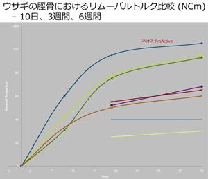 ウサギの脛骨におけるリムーバルトルク比較(NCm)10日、3週間、6週間