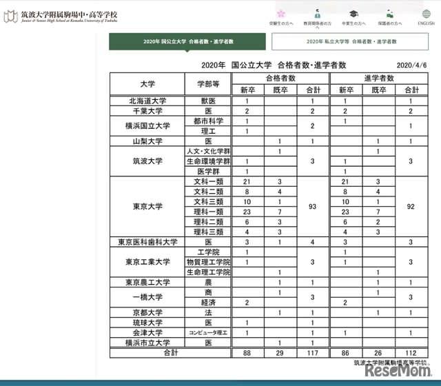 筑駒、約2人に1人が東大現役合格…大学受験2020