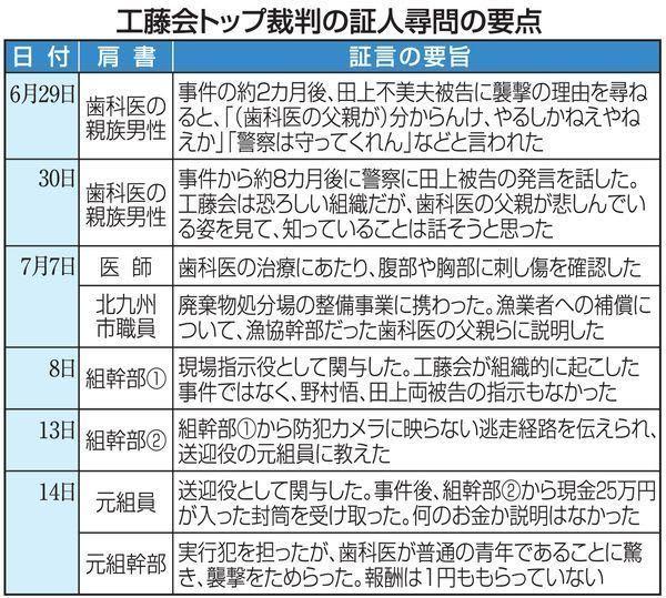 組幹部は総裁らの関与否定 歯科医師刺傷事件 【工藤会トップ裁判】