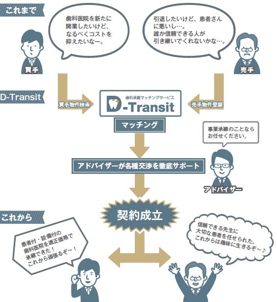 オークネット 株式会社ヨシダと業務提携 ~歯科承継マッチングサービス【D-Transit】を8/3より開始~