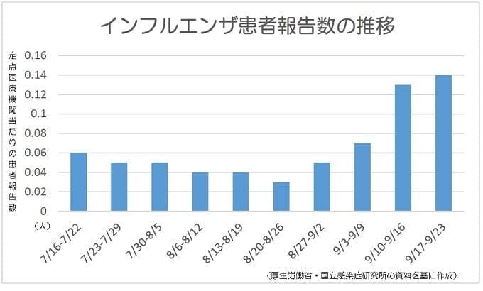 インフルエンザ患者報告数、4週連続で増加-厚労省が発生状況公表、自治体が注意喚起も