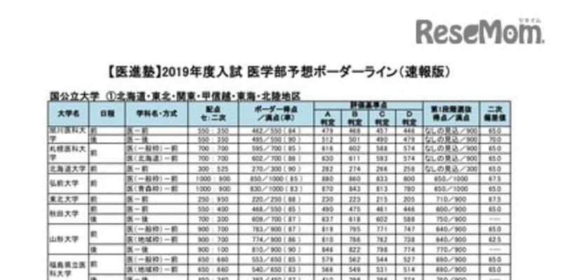 【大学受験2019】河合塾医進塾、医学部予想ボーダーライン(速報)東大846点など