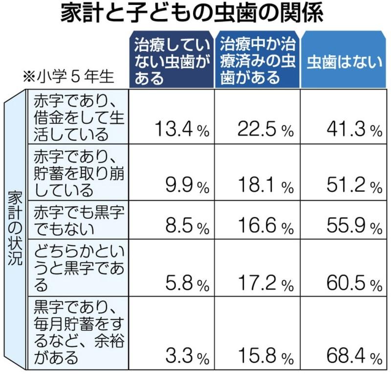 子どもの虫歯 家計と〝関係性〟 長崎県が生活実態調査 苦しい世帯ほど多い傾向
