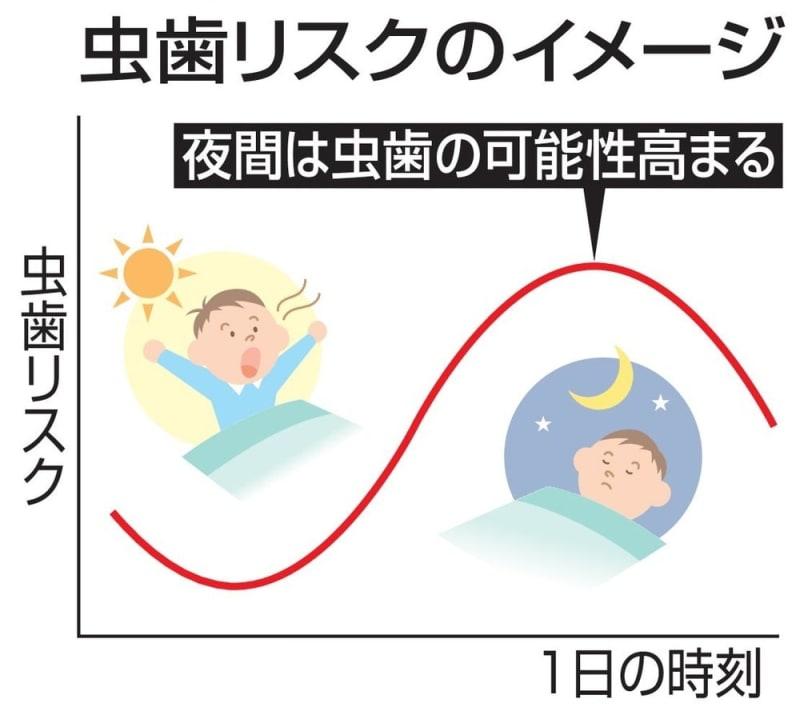 「夜更かしは虫歯のもと」 遅い食事影響、北大など