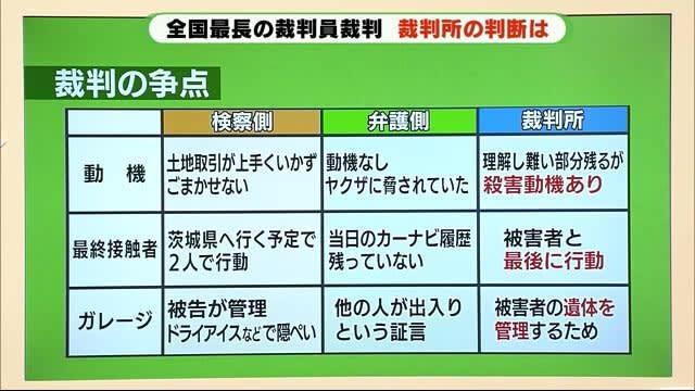 全国最長の裁判 裁判員は「職場の配置換え」に負担 知人殺害の歯科医に懲役19年 静岡・浜松市