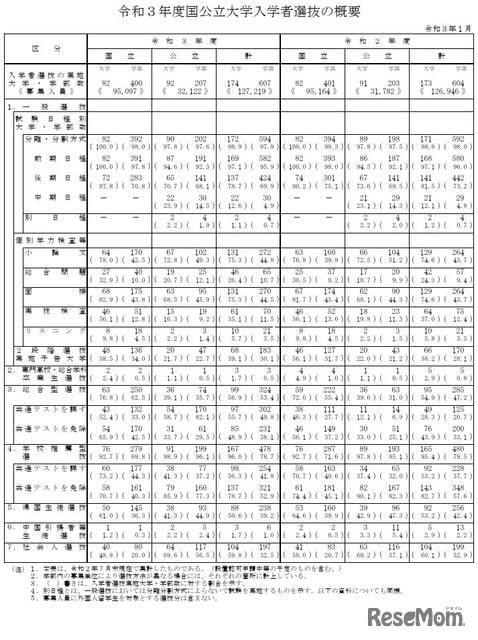 【大学受験2021】総合型選抜、国立76.8%が実施…過去最高