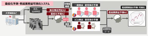 東京医科歯科大と富士通、新型コロナ患者の重症化などを予測するAIを共同研究