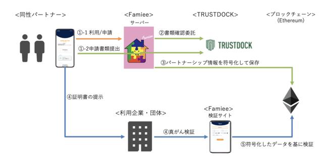 【プレスリリース】ブロックチェーンの技術を活用した「家族関係証明書」の第1弾、スマホのアプリで完結する、【同性パートナーのための「パートナーシップ証明書」】、民間発行がスタート