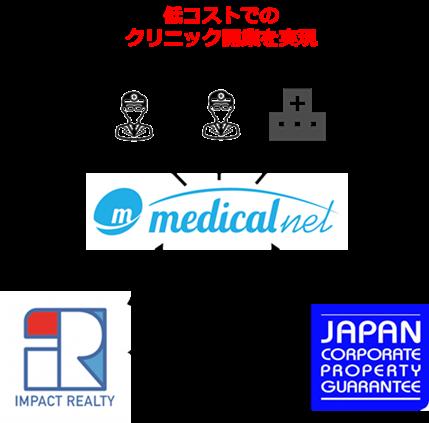 【プレスリリース】歯科医院開業時のイニシャルコストを削減し新規開業をサポート 日本商業不動産保証、インパクトホールディングスグループのインパクト・リアルティと提携開始