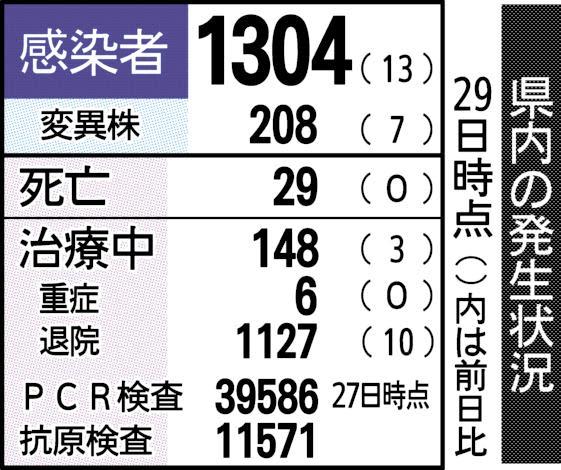 歯科医院クラスター 県内20例目 富山市内、6人感染