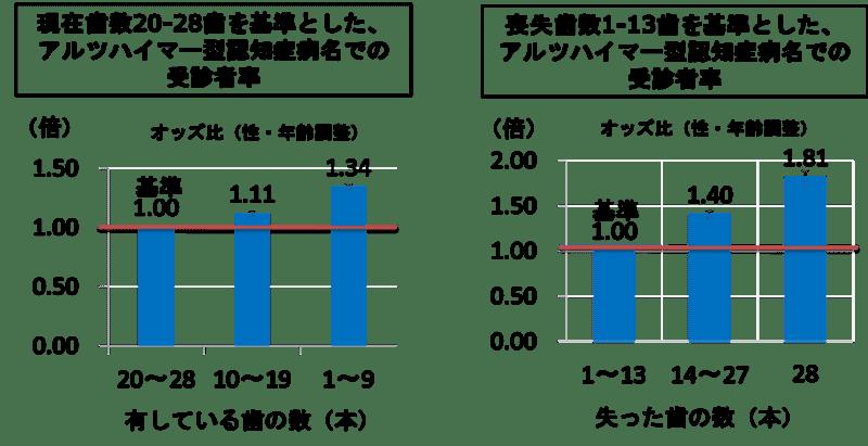 「歯数とアルツハイマー型認知症との関連」で 日本歯科総合研究機構が論文を発表