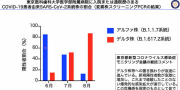 東京医科歯科大学、新たなデルタ亜系統株AY.3系統の市中感染事例を確認