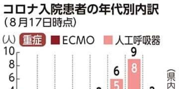 沖縄 コロナ重症23人、「酸素必要」331人、ともに最多 20代でエクモ使用も