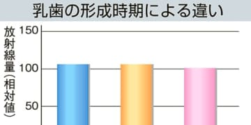 「原発事故による内部被ばく少ない」 乳歯の放射線量調査 福島県歯科医師会など中間結果